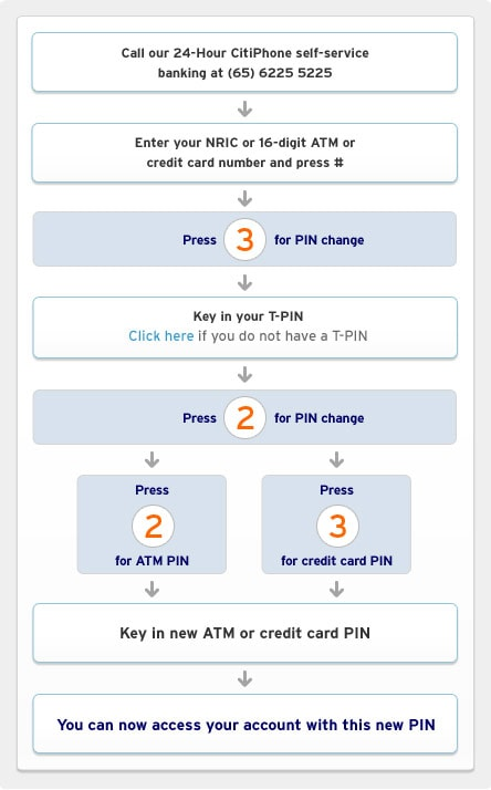 To Obtain Your Atm Credit Card Pin